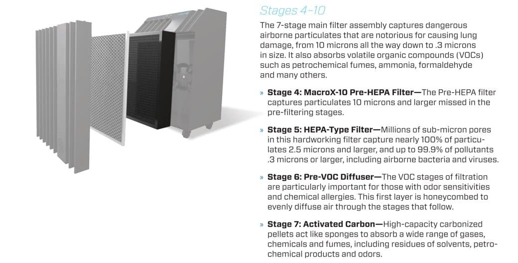 Filtration Stage 4-10a